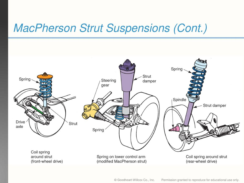 hight resolution of 40 macpherson strut suspensions cont
