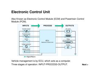 Electronic Control Unit (ECU)  ppt download