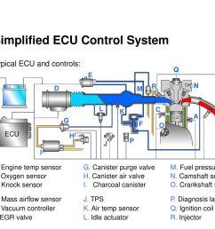 simplified ecu control system [ 1024 x 768 Pixel ]