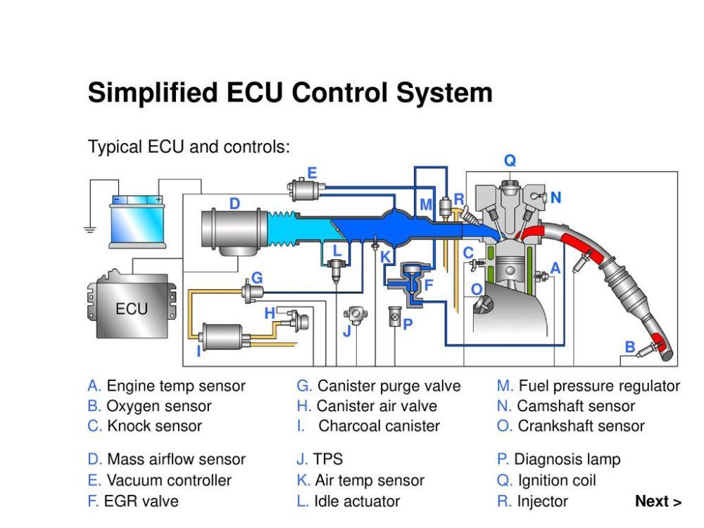 medium resolution of simplified ecu control system