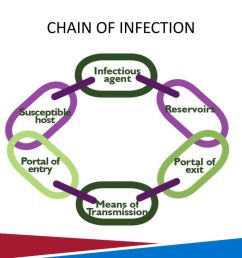 chain of infection [ 1024 x 768 Pixel ]