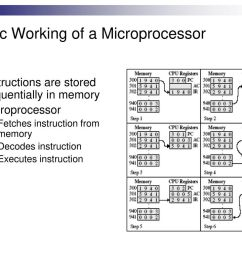 basic working of a microprocessor [ 1024 x 768 Pixel ]