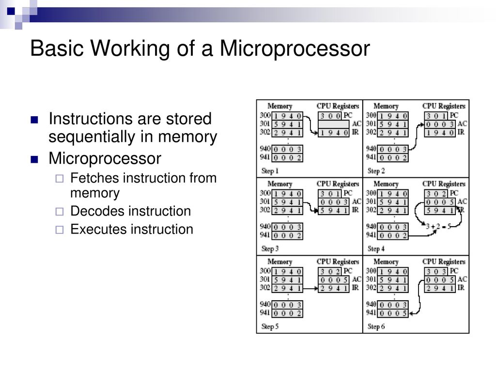 hight resolution of basic working of a microprocessor