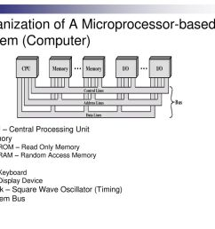organization of a microprocessor based system computer  [ 1024 x 768 Pixel ]