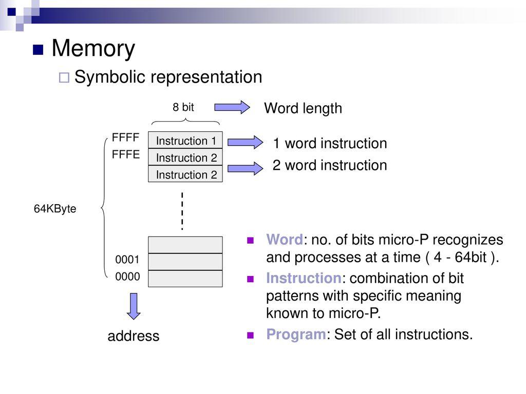 hight resolution of 4 memory symbolic representation
