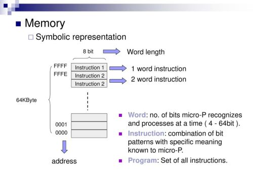 small resolution of 4 memory symbolic representation