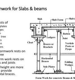formwork for slabs beams [ 1024 x 768 Pixel ]