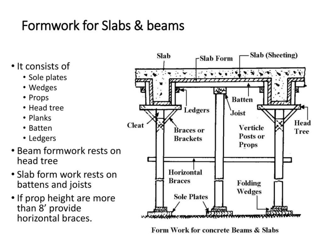medium resolution of formwork for slabs beams