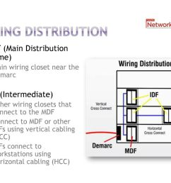 38 wiring distribution mdf  [ 1024 x 768 Pixel ]