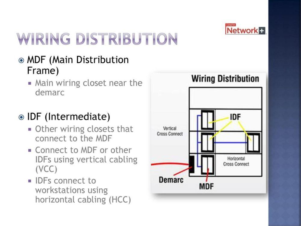 medium resolution of 38 wiring distribution mdf