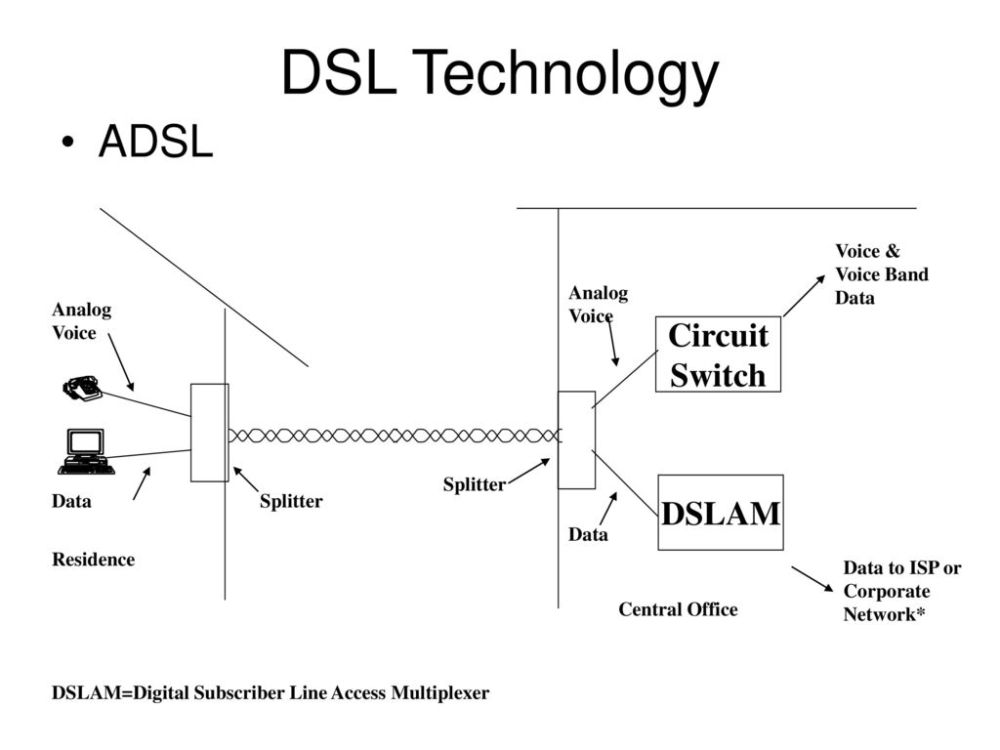 medium resolution of dsl technology adsl circuit switch dslam voice voice band data
