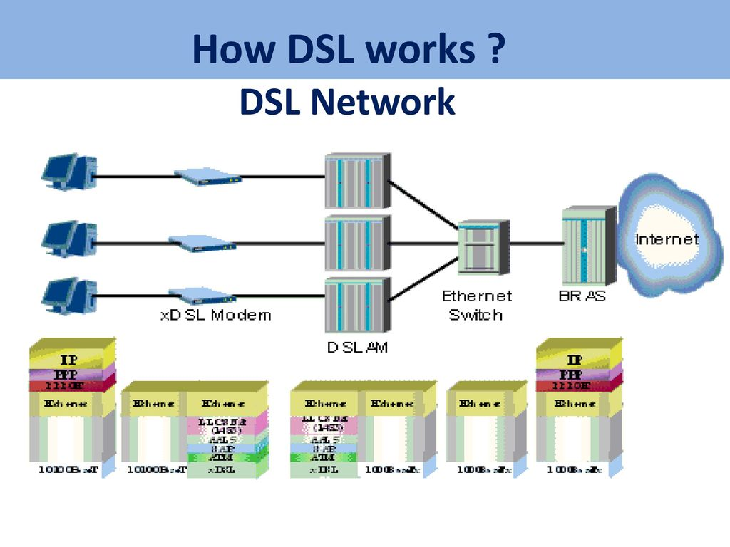 hight resolution of how dsl works diagram wiring diagrams verizon hook ups diagram how dsl works diagram