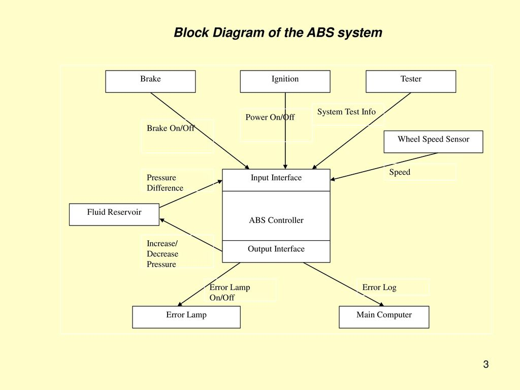 anti lock braking system block diagram mpls network visio embedded control systems ppt