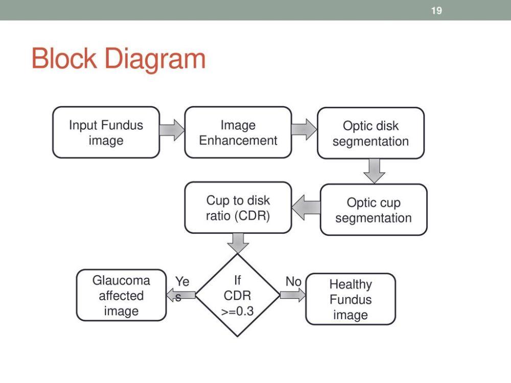 medium resolution of block diagram input fundus image image enhancement