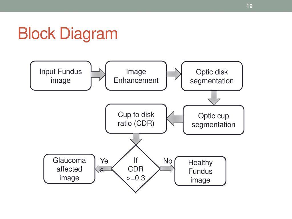 hight resolution of block diagram input fundus image image enhancement