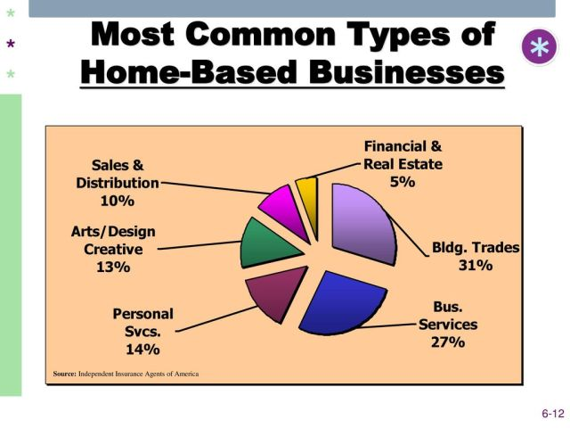 successful home based businesses