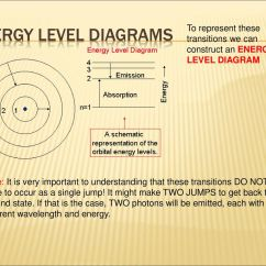 How To Make An Energy Level Diagram 7 Way Wiring For Trailer Lights Atomic Nuclear Physics Ppt Download Diagrams