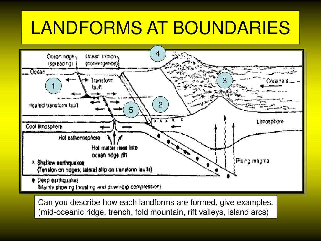 diagram of fold mountains formation sequence questions and answers plate boundaries landforms tectonics volcanoes