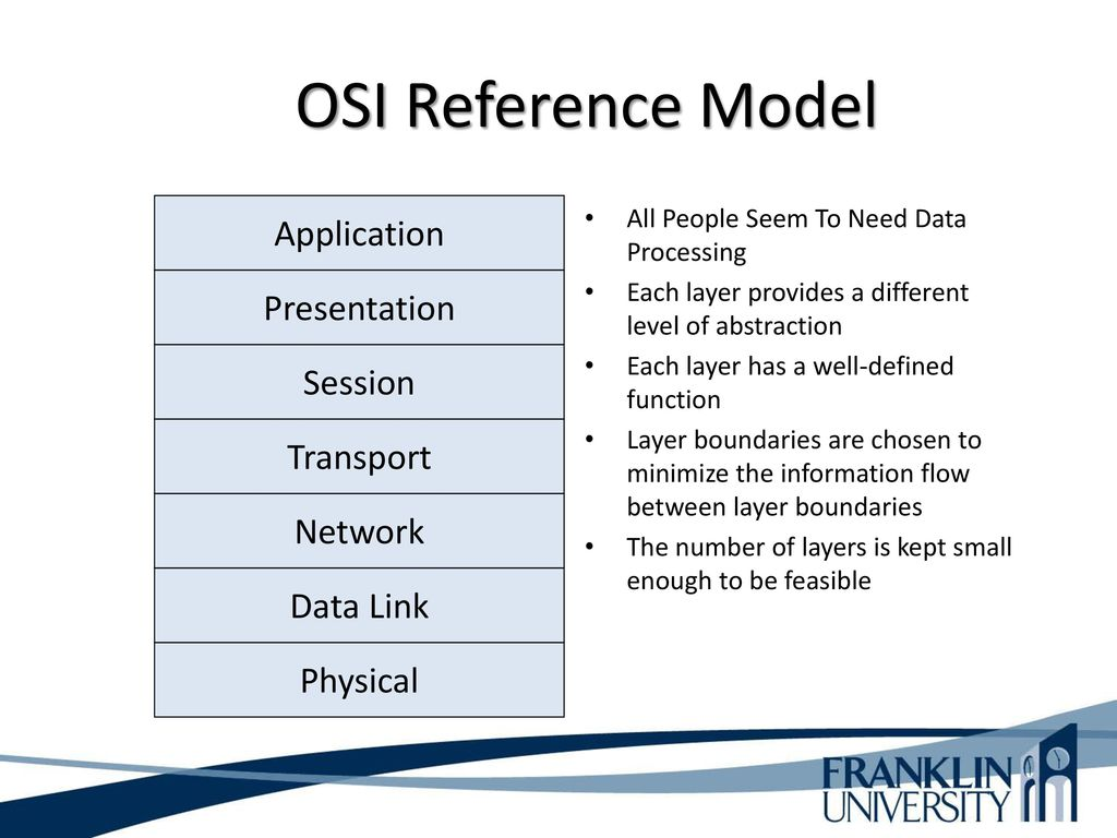 hight resolution of 27 osi reference model