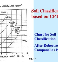 soil classification based on cpt 2  [ 1024 x 768 Pixel ]