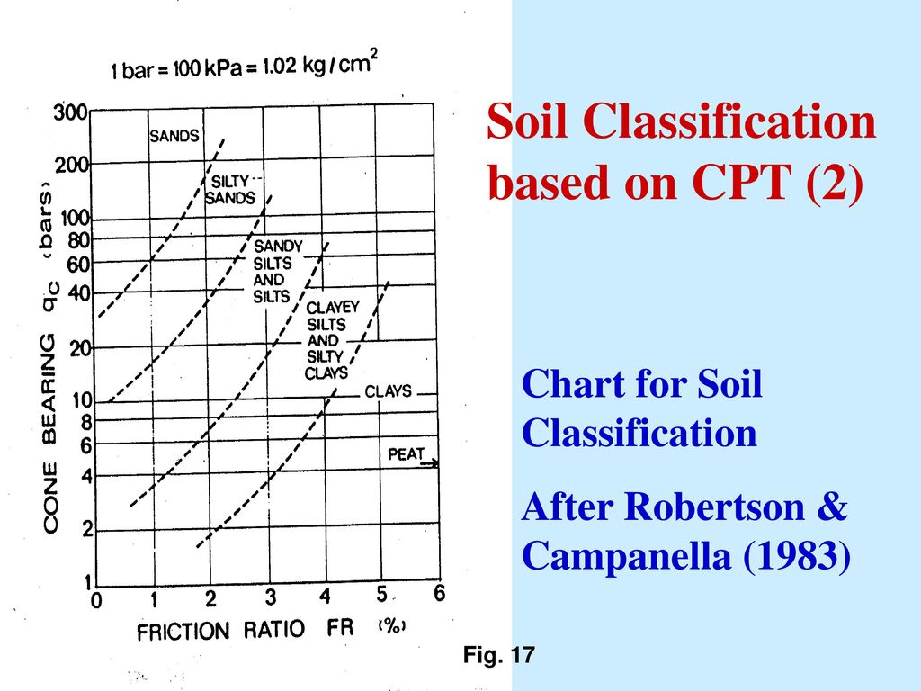 hight resolution of soil classification based on cpt 2
