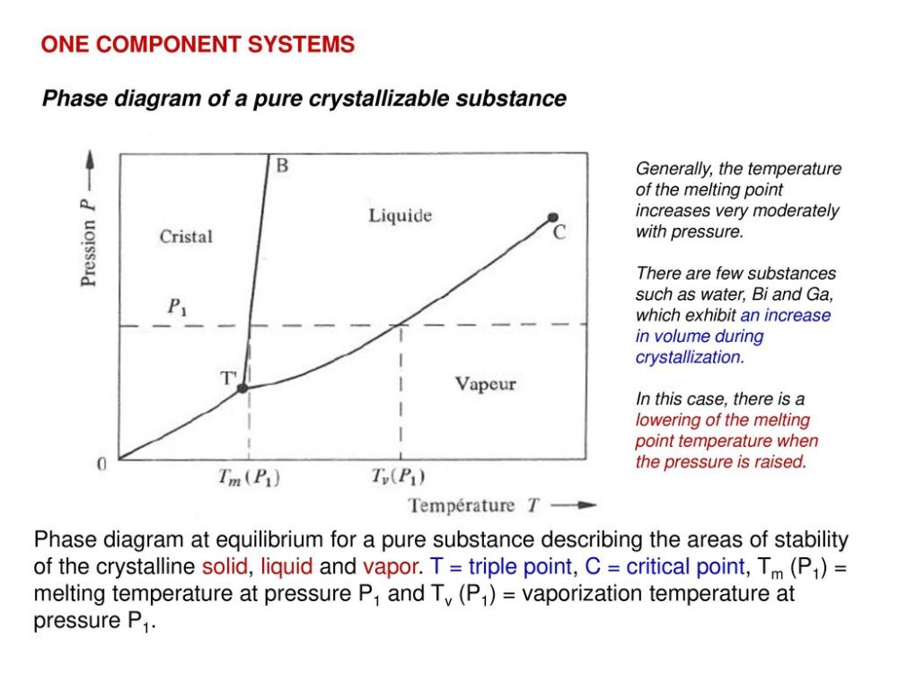 medium resolution of phase diagram of a pure crystallizable substance