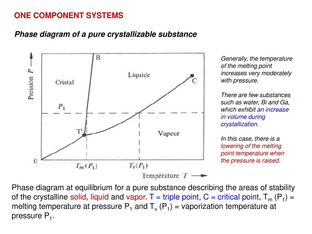 hight resolution of phase diagram of a pure crystallizable substance