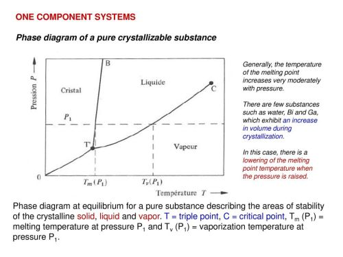 small resolution of phase diagram of a pure crystallizable substance