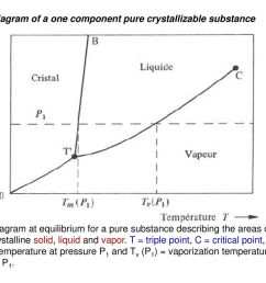 phase diagram of a one component pure crystallizable substance [ 1024 x 768 Pixel ]