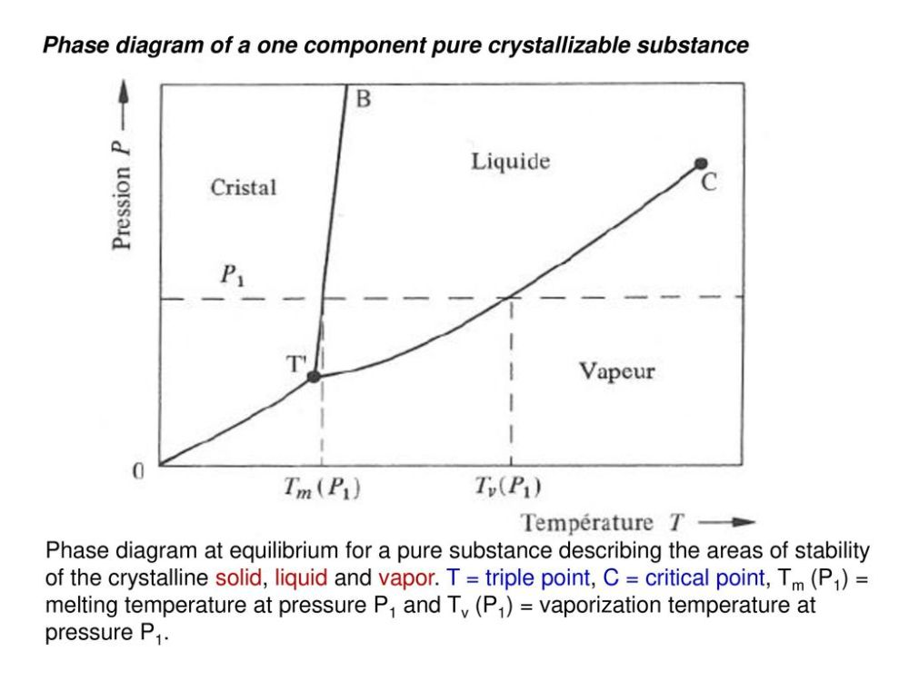 medium resolution of phase diagram of a one component pure crystallizable substance