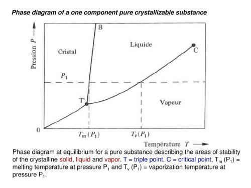 small resolution of phase diagram of a one component pure crystallizable substance
