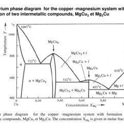 62 equilibrium phase diagram for the copper  [ 1024 x 768 Pixel ]