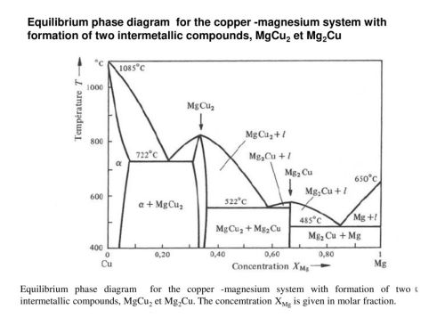 small resolution of 62 equilibrium phase diagram for the copper