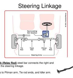 steering linkage center link relay rod steel bar connects the right and left [ 1024 x 768 Pixel ]
