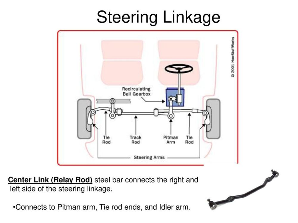 medium resolution of steering linkage center link relay rod steel bar connects the right and left