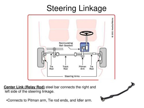 small resolution of steering linkage center link relay rod steel bar connects the right and left