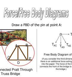 18 force free body diagrams [ 1024 x 768 Pixel ]