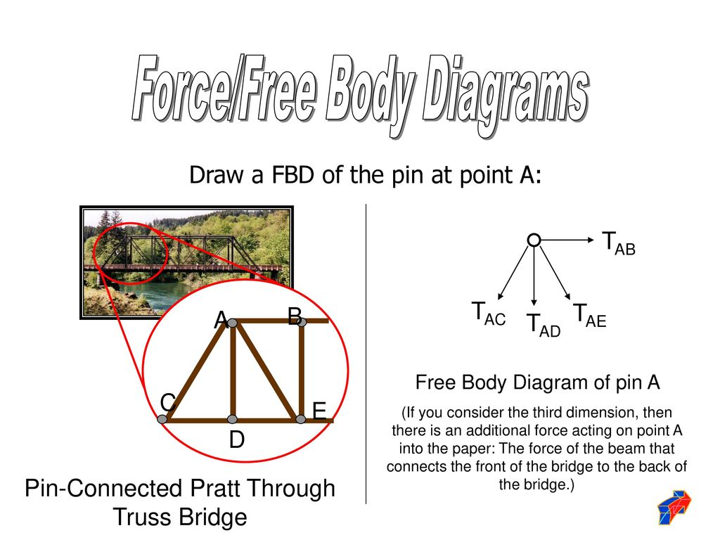 hight resolution of 18 force free body diagrams