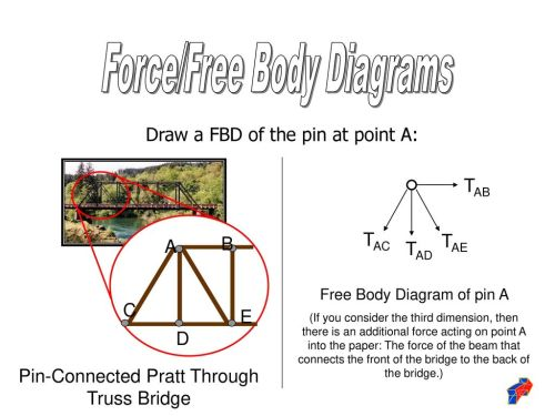 small resolution of 18 force free body diagrams