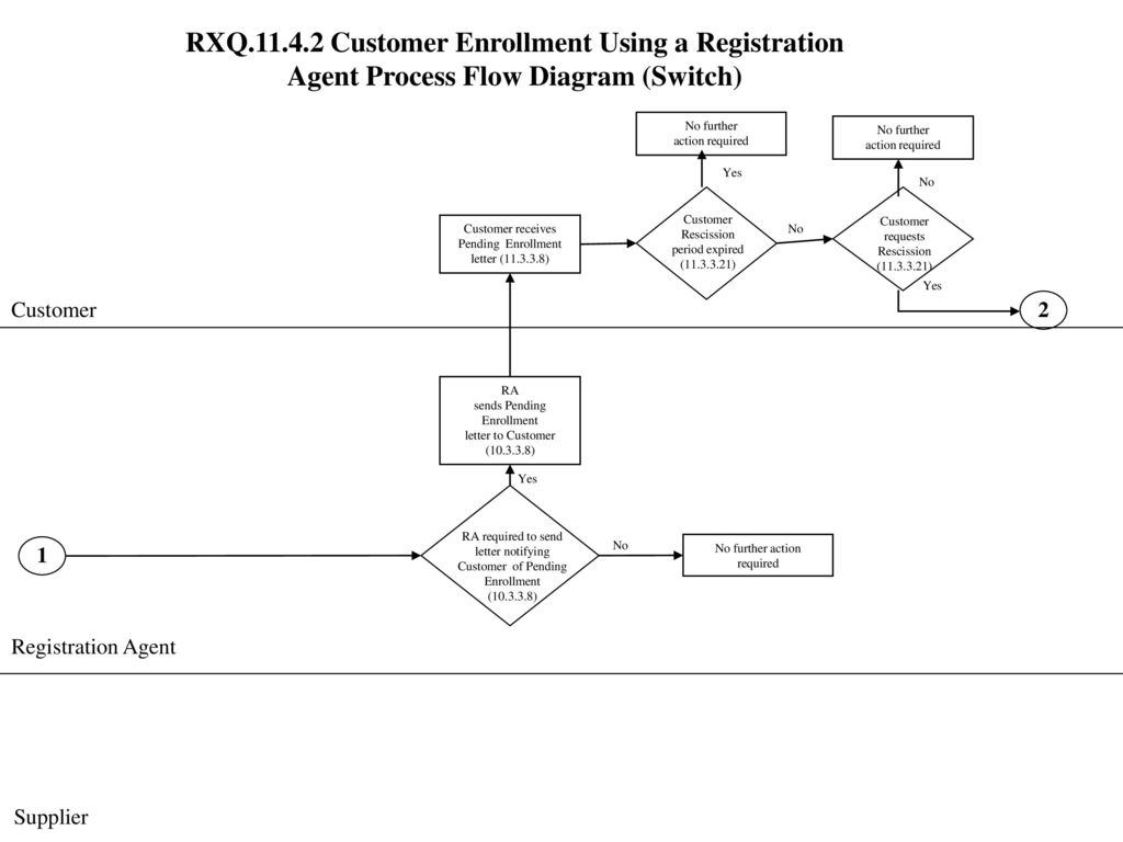 hight resolution of rxq customer enrollment using a registration agent process flow diagram switch