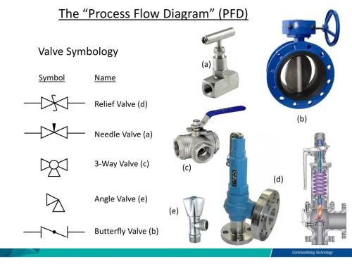 small resolution of the process flow diagram pfd
