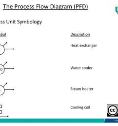 the process flow diagram pfd  [ 1024 x 768 Pixel ]