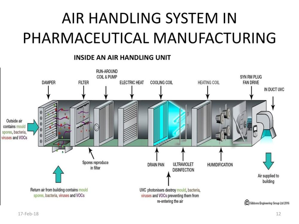 medium resolution of air handling system in pharmaceutical manufacturing