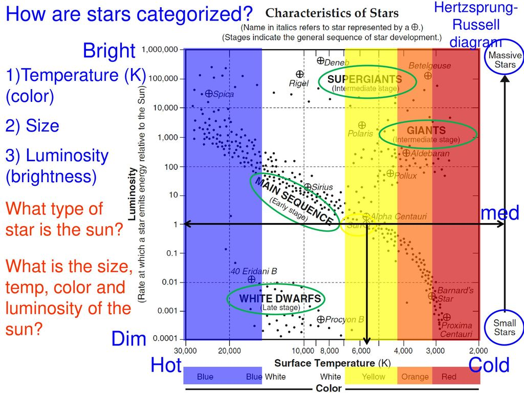 hight resolution of how are stars categorized