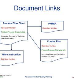 document links process flow chart pfmea control plan work instruction [ 1024 x 768 Pixel ]