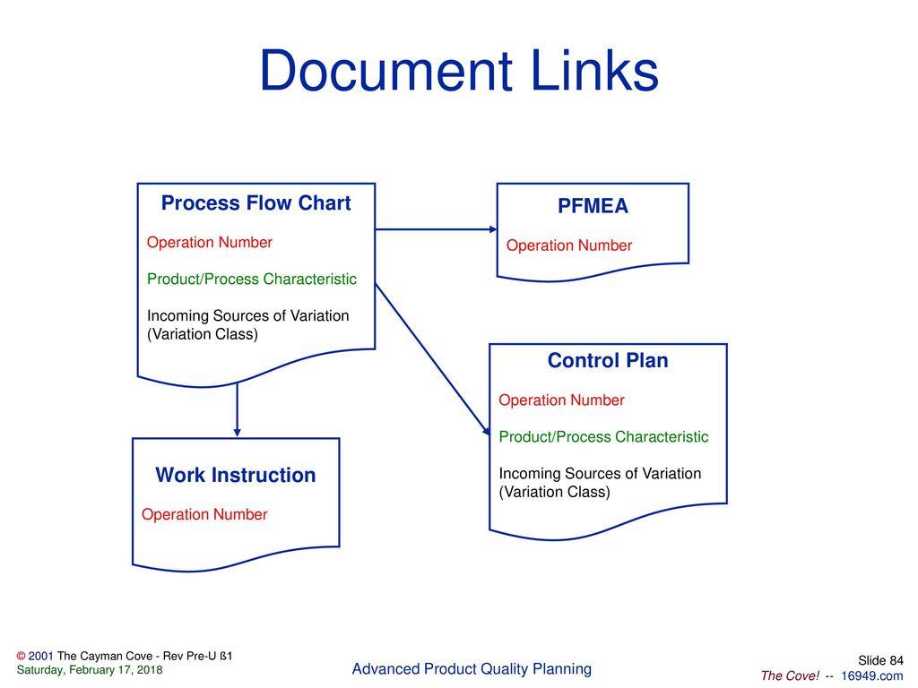hight resolution of document links process flow chart pfmea control plan work instruction