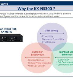 why the kx ns300 selling points smart hybrid pbx kx ns300 [ 1024 x 768 Pixel ]