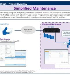 7 introduction product overview simplified maintenance [ 1024 x 768 Pixel ]