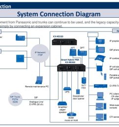 panasonic smart hybrid pbx kx ns300 sales guide ppt download microwave oven wiring diagram panasonic telephone system wiring diagram [ 1024 x 768 Pixel ]
