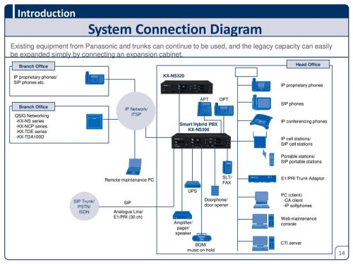 small resolution of panasonic smart hybrid pbx kx ns300 sales guide ppt download microwave oven wiring diagram panasonic telephone system wiring diagram